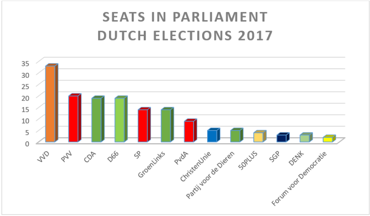 seats elections 2017